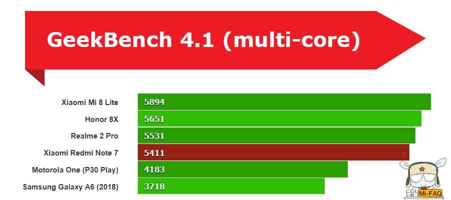 Xiaomi Redmi Note 7 тест производительности