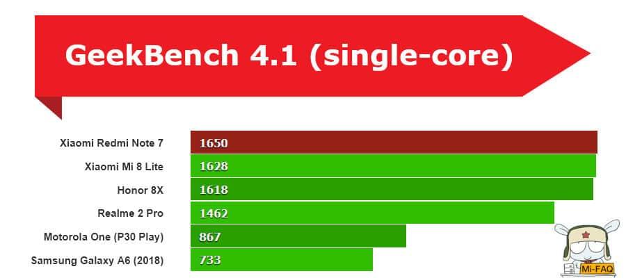 Xiaomi Redmi Note 7 GeekBench 4