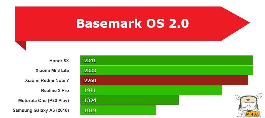 Xiaomi Redmi Note 7 тест Basemark OS 2