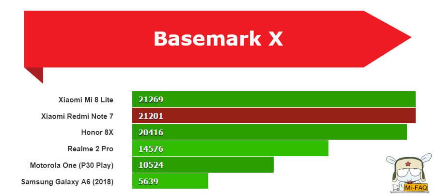 Xiaomi Redmi Note 7 Basemark X